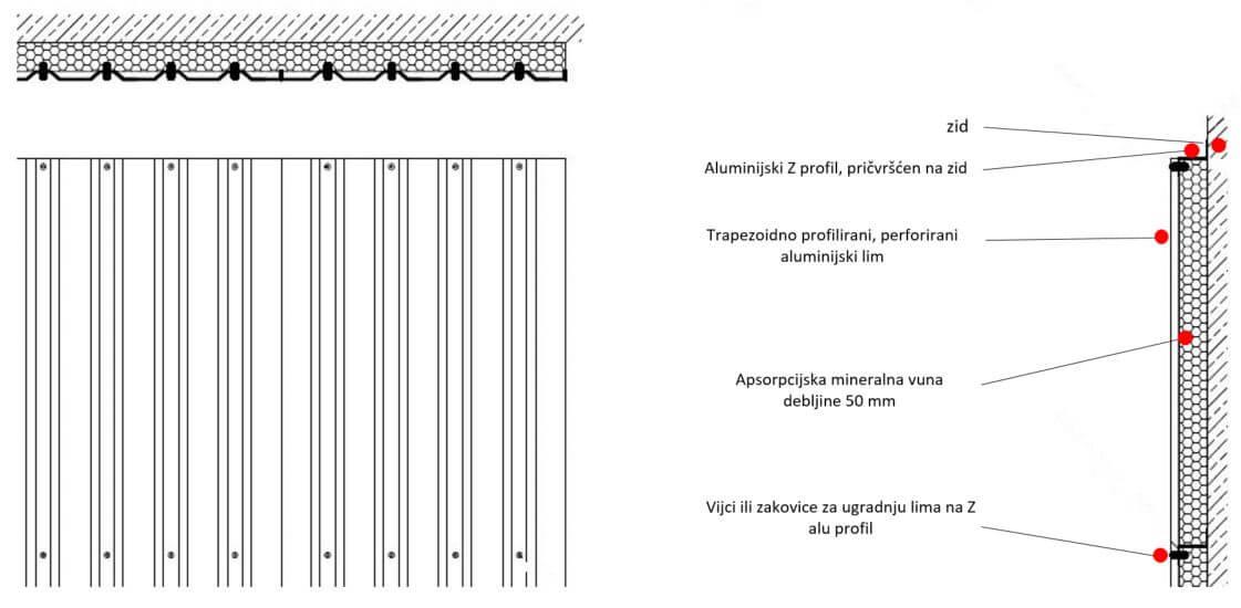Aluminijske obloge za zaštitu od buke - sastavni djelovi